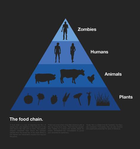 Zombies. Food chain (32.68КиБ)