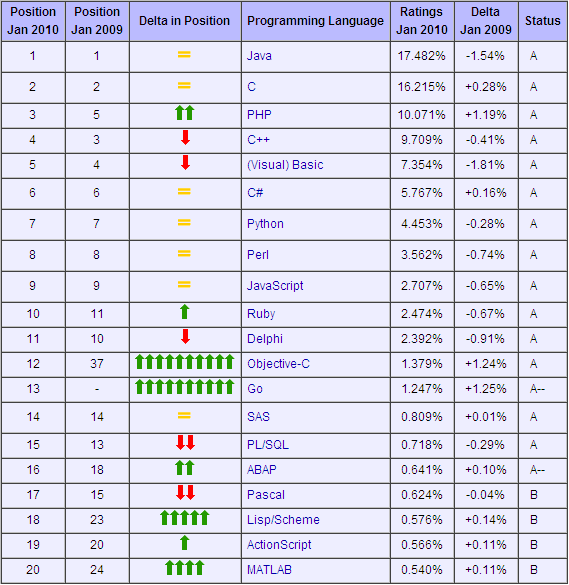 Популярность языков (12.05КиБ)