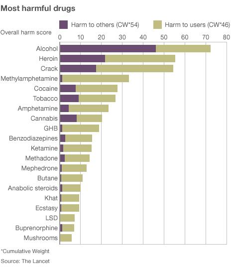 Вред различных наркотиков (8.21КиБ)