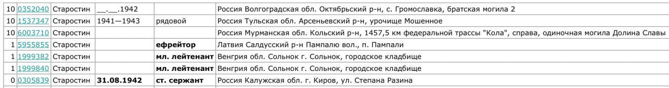 Старостины (49.15КБ)